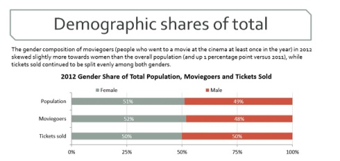 cinema-demographics